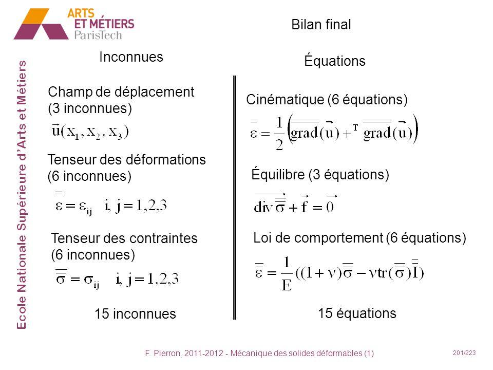 F. Pierron, 2011-2012 - Mécanique des solides déformables (1) 201/223 Équations Cinématique (6 équations) Équilibre (3 équations) 15 équations Bilan f