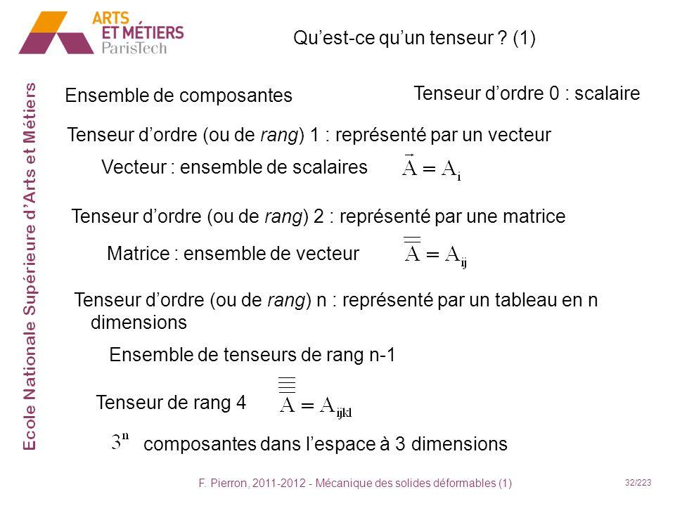 F. Pierron, 2011-2012 - Mécanique des solides déformables (1) 32/223 Quest-ce quun tenseur ? (1) Ensemble de composantes Tenseur dordre 0 : scalaire T