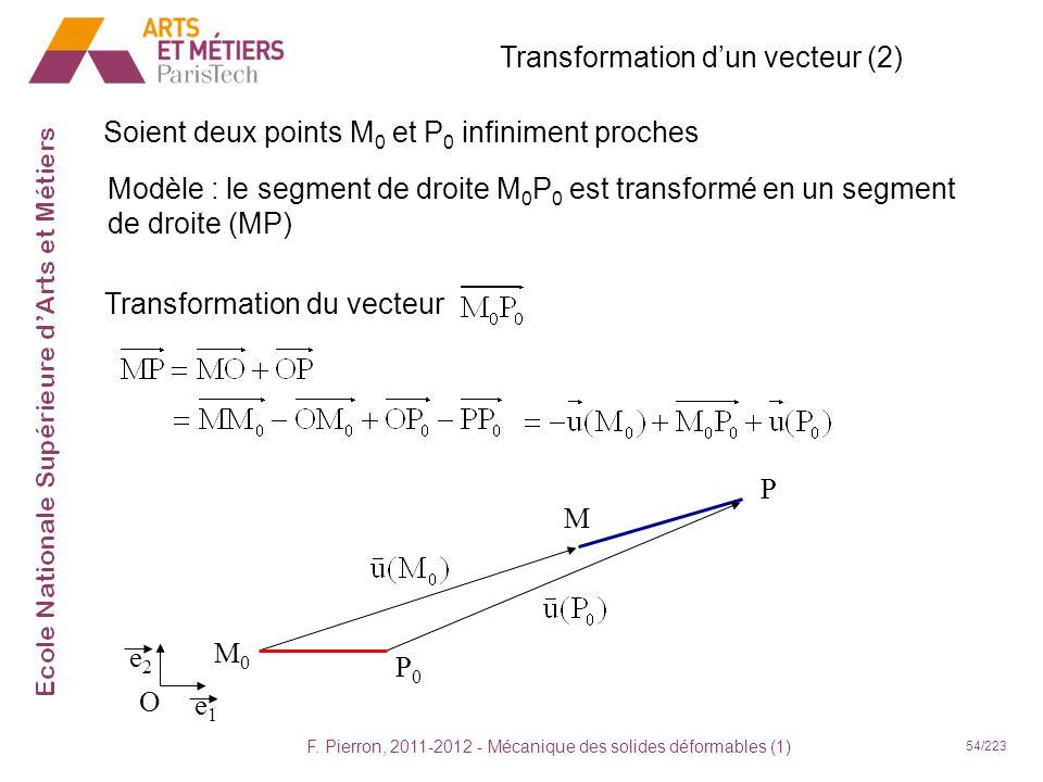 F. Pierron, 2011-2012 - Mécanique des solides déformables (1) 54/223 M P Soient deux points M 0 et P 0 infiniment proches Modèle : le segment de droit