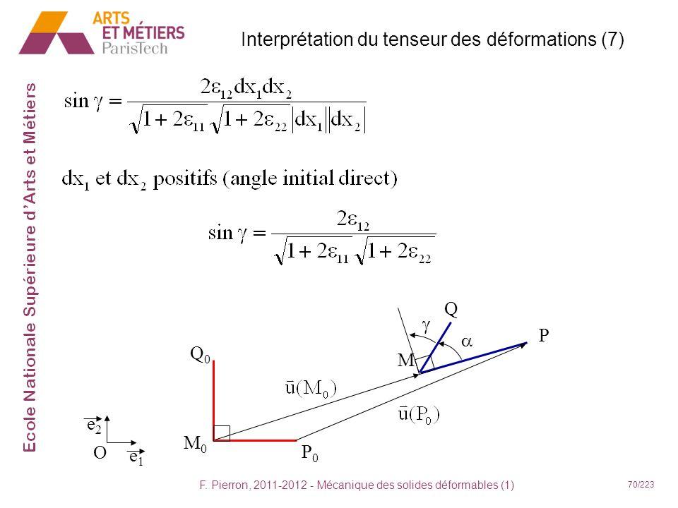 F. Pierron, 2011-2012 - Mécanique des solides déformables (1) 70/223 M0M0 P0P0 M P Q0Q0 Q Interprétation du tenseur des déformations (7) e1e1 e2e2 O