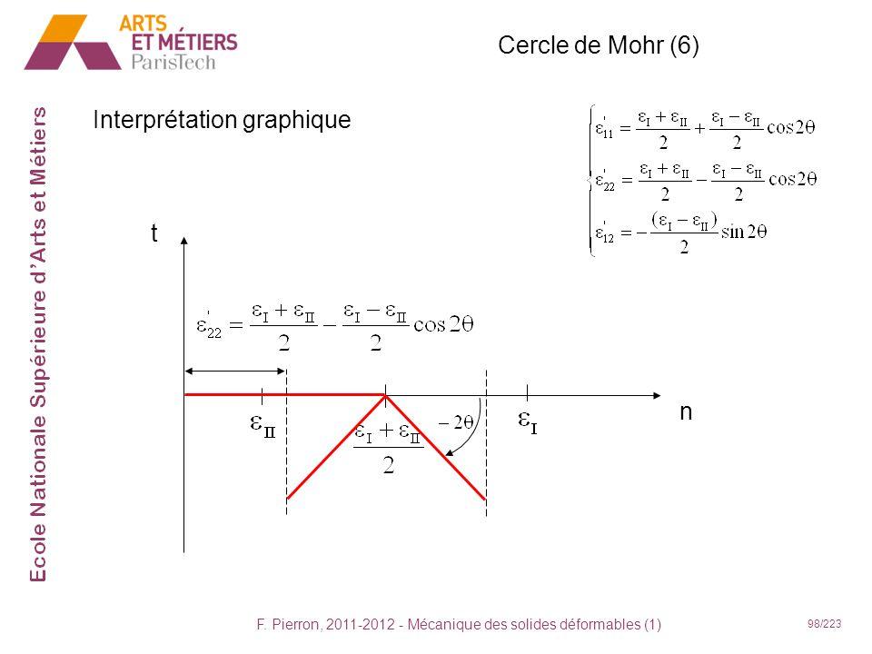F. Pierron, 2011-2012 - Mécanique des solides déformables (1) 98/223 Cercle de Mohr (6) Interprétation graphique t n