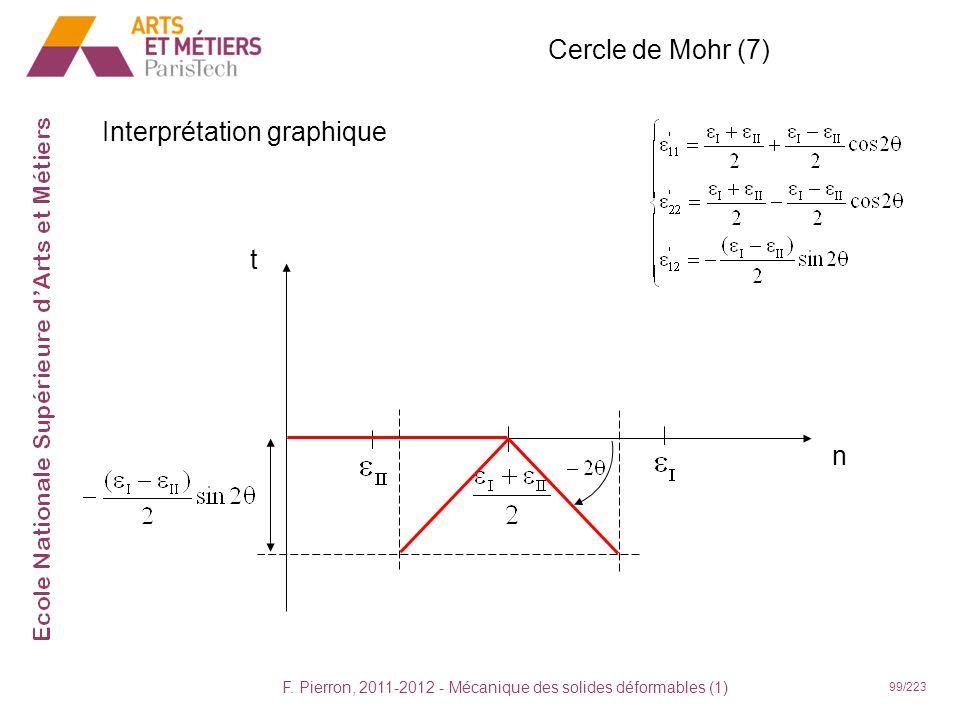 F. Pierron, 2011-2012 - Mécanique des solides déformables (1) 99/223 Cercle de Mohr (7) Interprétation graphique t n