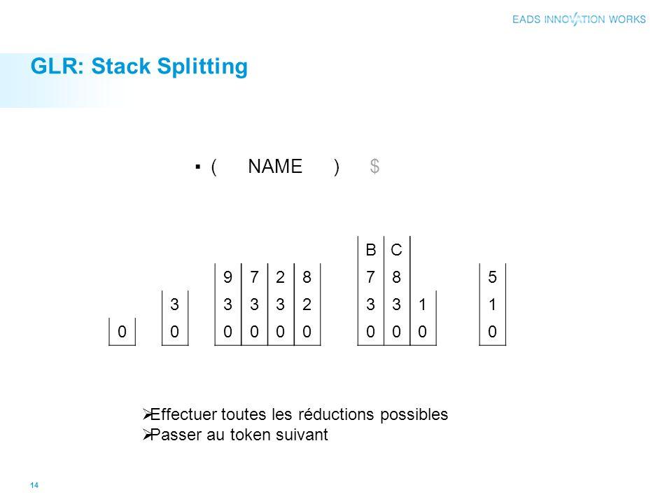 GLR: Stack Splitting 14 0 3 0 9 3 0 7 3 0 2 3 0 8 2 0 BC 78 33 00 1 0 5 1 0 ( NAME ) $ Effectuer toutes les réductions possibles Passer au token suivant