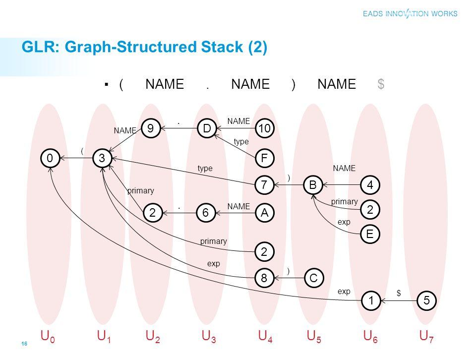 GLR: Graph-Structured Stack (2) 16 03 9 2 D 6 10 A F C 2 E 15 ( NAME. NAME ) NAME $ ( NAME primary.. NAME type NAME exp $ U0U0 U1U1 U2U2 U3U3 U4U4 U5U