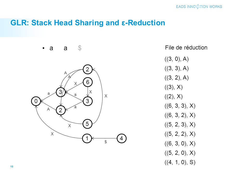GLR: Stack Head Sharing and ε-Reduction 18 0 3 2 3 2 5 6 1 a A X a a X X A X X 4 $ A ((3, 0), A) ((3, 3), A) File de réduction ((3, 2), A) ((3), X) ((2), X) ((6, 3, 3), X) ((6, 3, 2), X) ((5, 2, 3), X) ((5, 2, 2), X) ((6, 3, 0), X) ((5, 2, 0), X) ((4, 1, 0), S) a a $