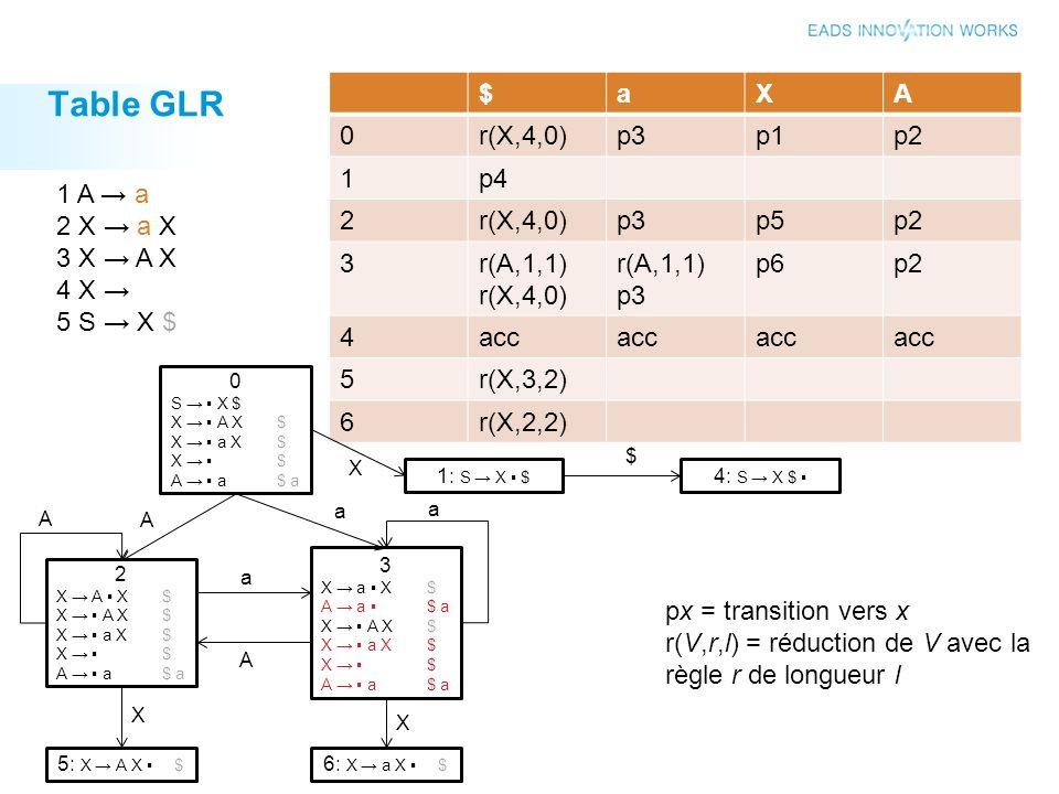 Table GLR 20 $aXA 0r(X,4,0)p3p1p2 1p4 2r(X,4,0)p3p5p2 3r(A,1,1) r(X,4,0) r(A,1,1) p3 p6p2 4acc 5r(X,3,2) 6r(X,2,2) 0 S X $ X A X$ X a X$ X $ A a$ a 1: S X $ 4: S X $ X $ 2 X A X$ X a X$ X $ A a$ a 3 X a X$ A a $ a X A X$ X a X$ X $ A a$ a 5: X A X $ 6: X a X $ A A a a X X A a 1 A a 2 X a X 3 X A X 4 X 5 S X $ px = transition vers x r(V,r,l) = réduction de V avec la règle r de longueur l
