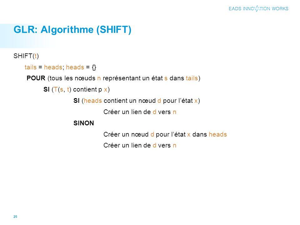 GLR: Algorithme (SHIFT) SHIFT(t) tails = heads; heads = {} POUR (tous les nœuds n représentant un état s dans tails) SI (T(s, t) contient p x) SI (hea
