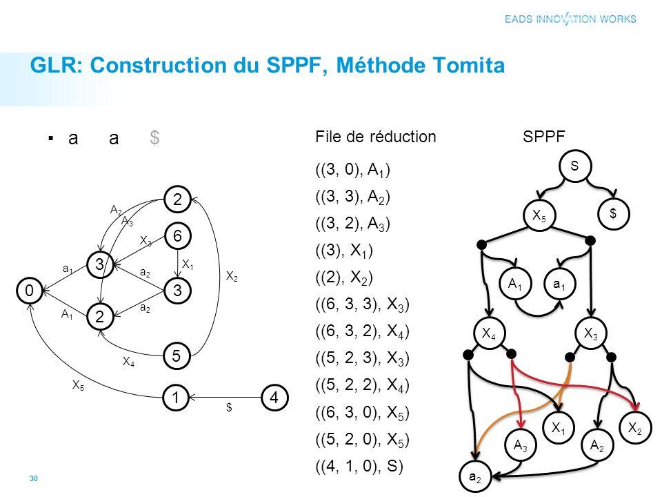 GLR: Construction du SPPF, Méthode Tomita 30 0 3 2 3 2 5 6 1 a1a1 A1A1 X5X5 a2a2 a2a2 X3X3 X1X1 A2A2 X4X4 X2X2 4 $ A3A3 ((3, 0), A 1 ) ((3, 3), A 2 ) File de réduction ((3, 2), A 3 ) ((3), X 1 ) ((2), X 2 ) ((6, 3, 3), X 3 ) ((6, 3, 2), X 4 ) ((5, 2, 3), X 3 ) ((5, 2, 2), X 4 ) ((6, 3, 0), X 5 ) ((5, 2, 0), X 5 ) ((4, 1, 0), S) a a $ SPPF a2a2 A2A2 a1a1 A1A1 A3A3 X1X1 X2X2 X3X3 X4X4 X5X5 $ S