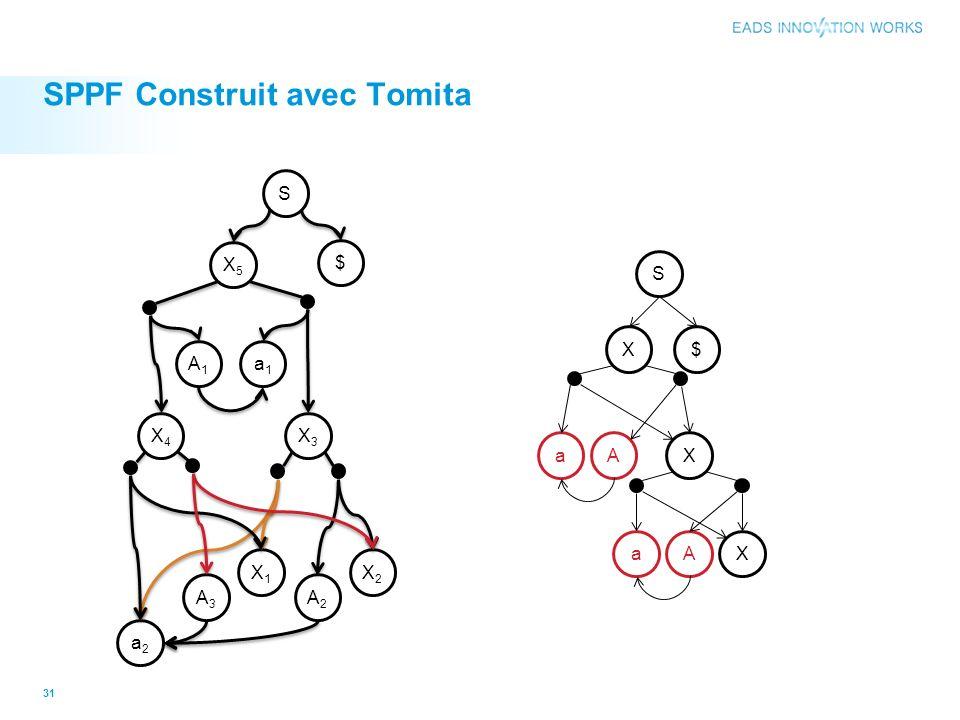 SPPF Construit avec Tomita 31 a2a2 A2A2 a1a1 A1A1 A3A3 X1X1 X2X2 X3X3 X4X4 X5X5 $ S S a X X X $ A aA