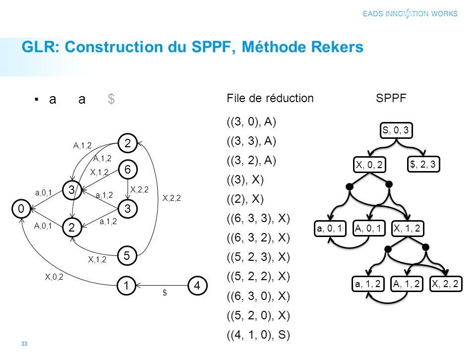 GLR: Construction du SPPF, Méthode Rekers 33 0 3 2 3 2 5 6 1 a,0,1 A,0,1 X,0,2 a,1,2 X,1,2 X,2,2 A,1,2 X,1,2 X,2,2 4 $ A,1,2 ((3, 0), A) ((3, 3), A) F