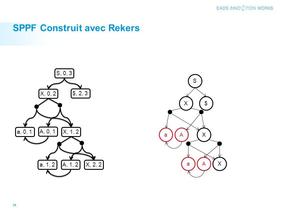 SPPF Construit avec Rekers 34 a, 0, 1 A, 0, 1 a, 1, 2 A, 1, 2X, 2, 2 X, 1, 2 X, 0, 2 $, 2, 3 S, 0, 3 S a X X X $ A aA