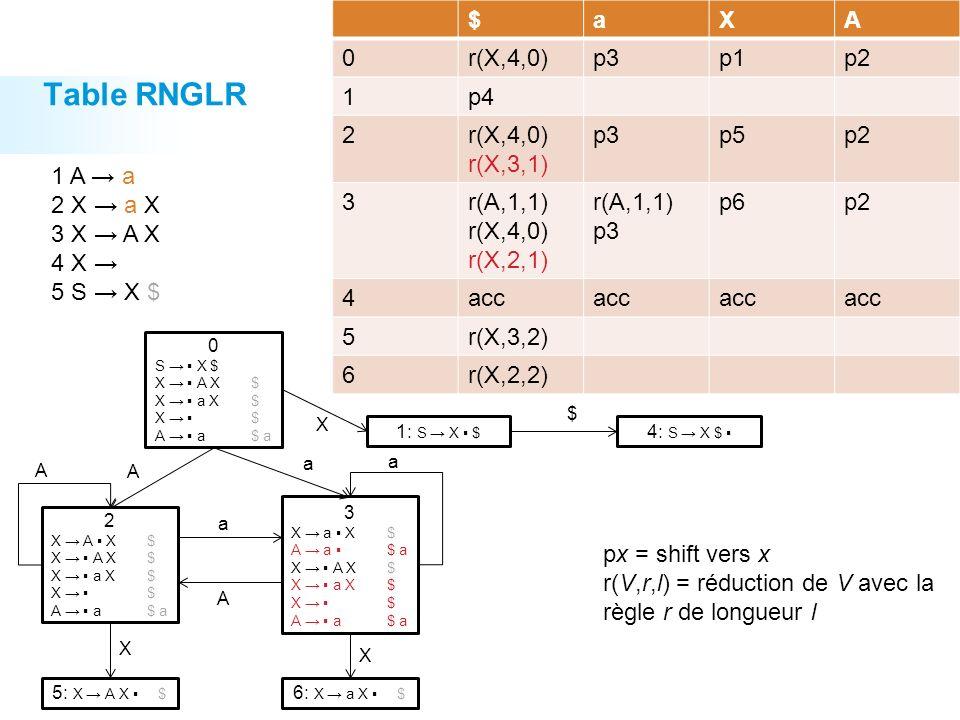 Table RNGLR 36 $aXA 0r(X,4,0)p3p1p2 1p4 2r(X,4,0) r(X,3,1) p3p5p2 3r(A,1,1) r(X,4,0) r(X,2,1) r(A,1,1) p3 p6p2 4acc 5r(X,3,2) 6r(X,2,2) 0 S X $ X A X$ X a X$ X $ A a$ a 1: S X $ 4: S X $ X $ 2 X A X$ X a X$ X $ A a$ a 3 X a X$ A a $ a X A X$ X a X$ X $ A a$ a 5: X A X $ 6: X a X $ A A a a X X A a 1 A a 2 X a X 3 X A X 4 X 5 S X $ px = shift vers x r(V,r,l) = réduction de V avec la règle r de longueur l