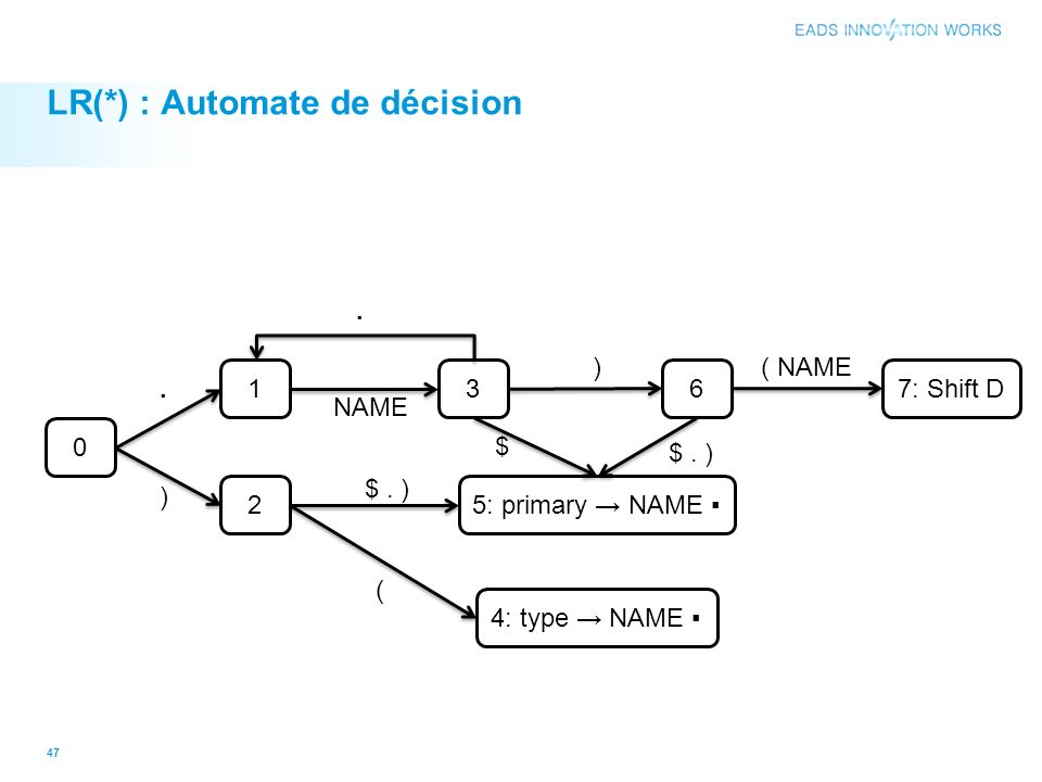 LR(*) : Automate de décision 47 0 1 2 3 6 4: type NAME 5: primary NAME 7: Shift D. ) NAME ( $. ) $. ) ( NAME $. )