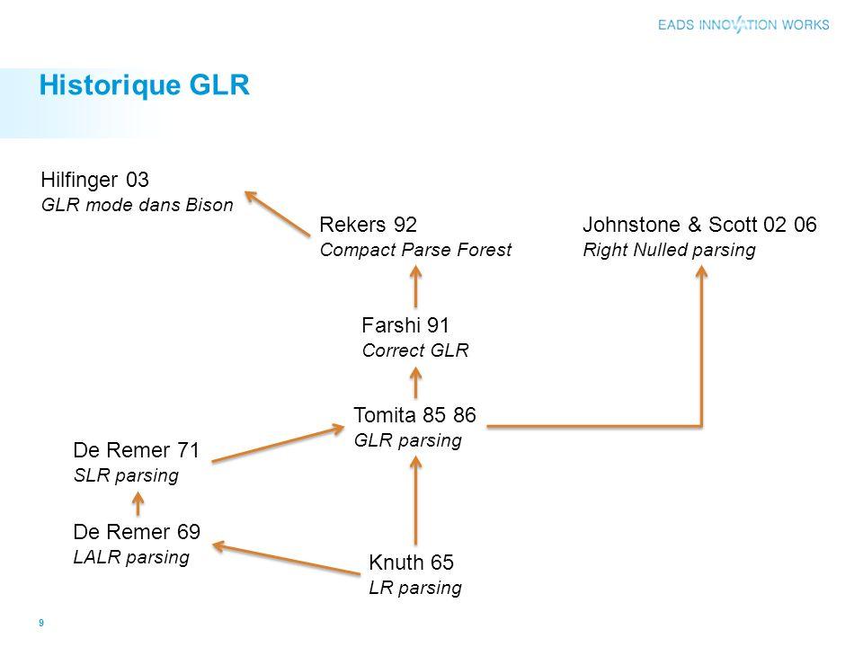 Historique GLR Knuth 65 LR parsing De Remer 69 LALR parsing De Remer 71 SLR parsing Tomita 85 86 GLR parsing Farshi 91 Correct GLR Rekers 92 Compact P