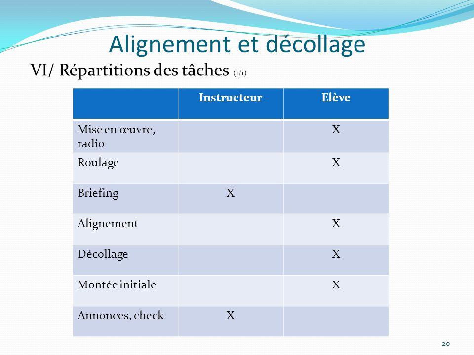 Alignement et décollage 20 VI/ Répartitions des tâches (1/1) InstructeurElève Mise en œuvre, radio X RoulageX BriefingX AlignementX DécollageX Montée
