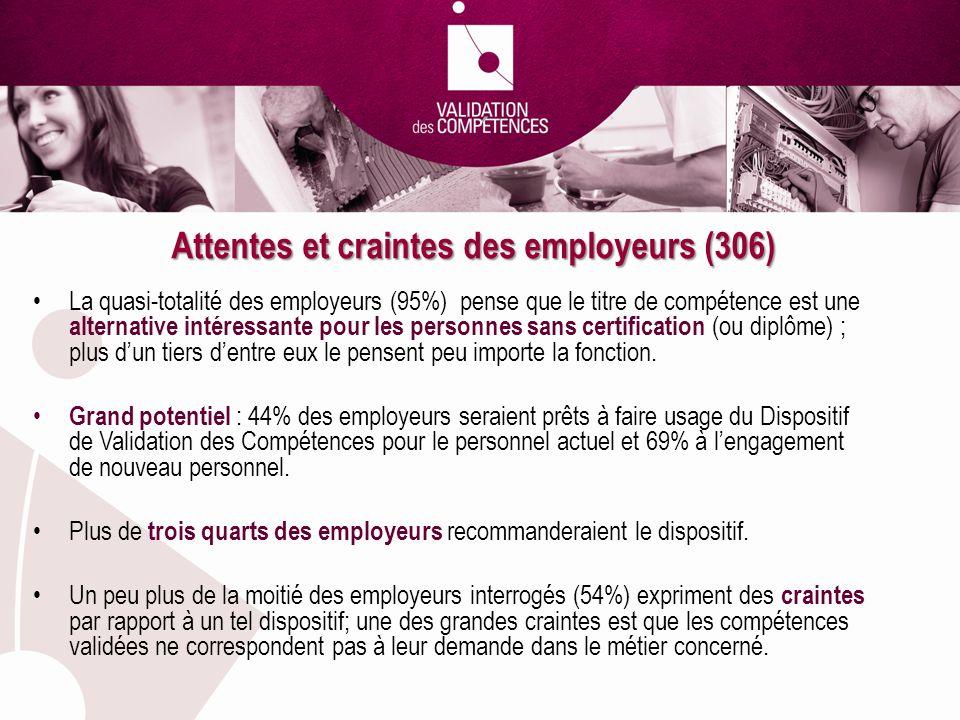 Attentes et craintes des employeurs (306) La quasi-totalité des employeurs (95%) pense que le titre de compétence est une alternative intéressante pou