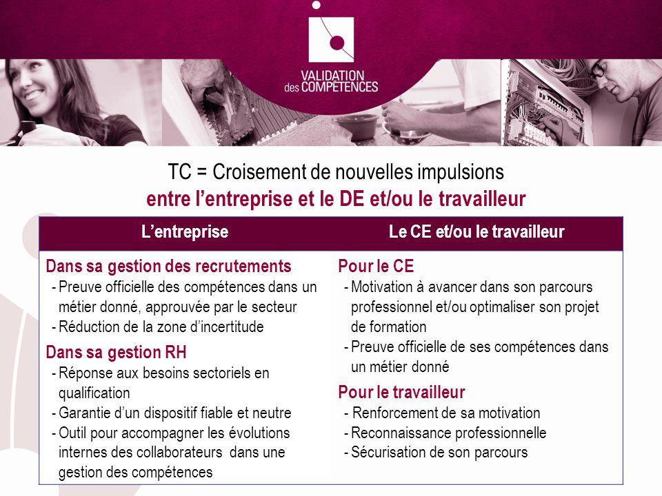 TC = Croisement de nouvelles impulsions entre lentreprise et le DE et/ou le travailleur LentrepriseLe CE et/ou le travailleur Dans sa gestion des recr