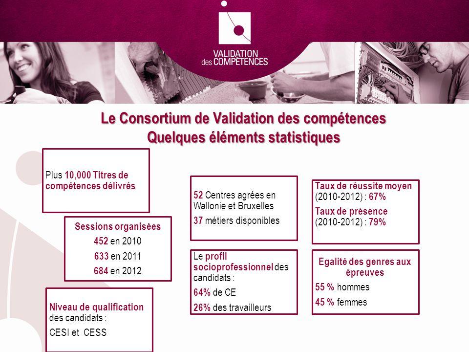 Le Consortium de Validation des compétences Quelques éléments statistiques Plus 10,000 Titres de compétences délivrés Sessions organisées 452 en 2010