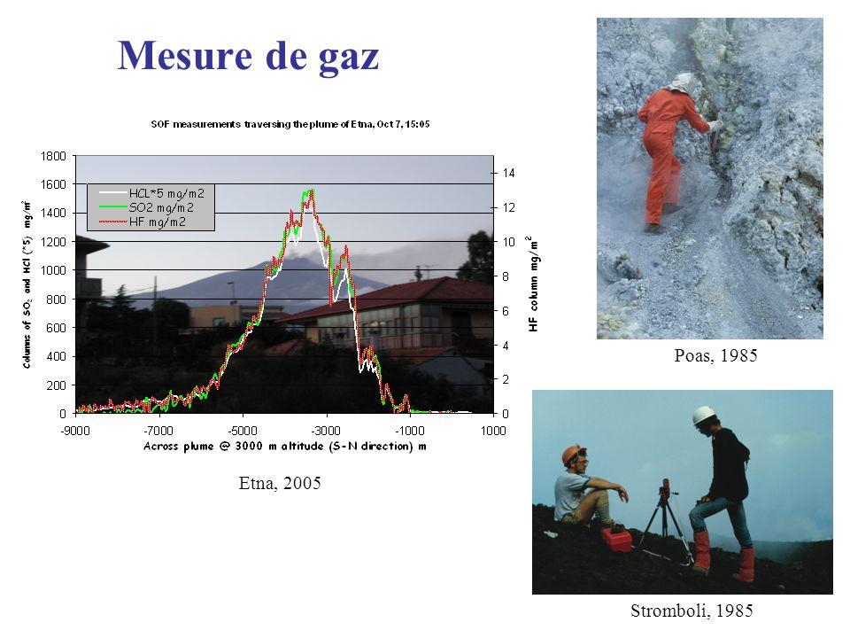Mesure de gaz Etna, 2005 Poas, 1985 Stromboli, 1985