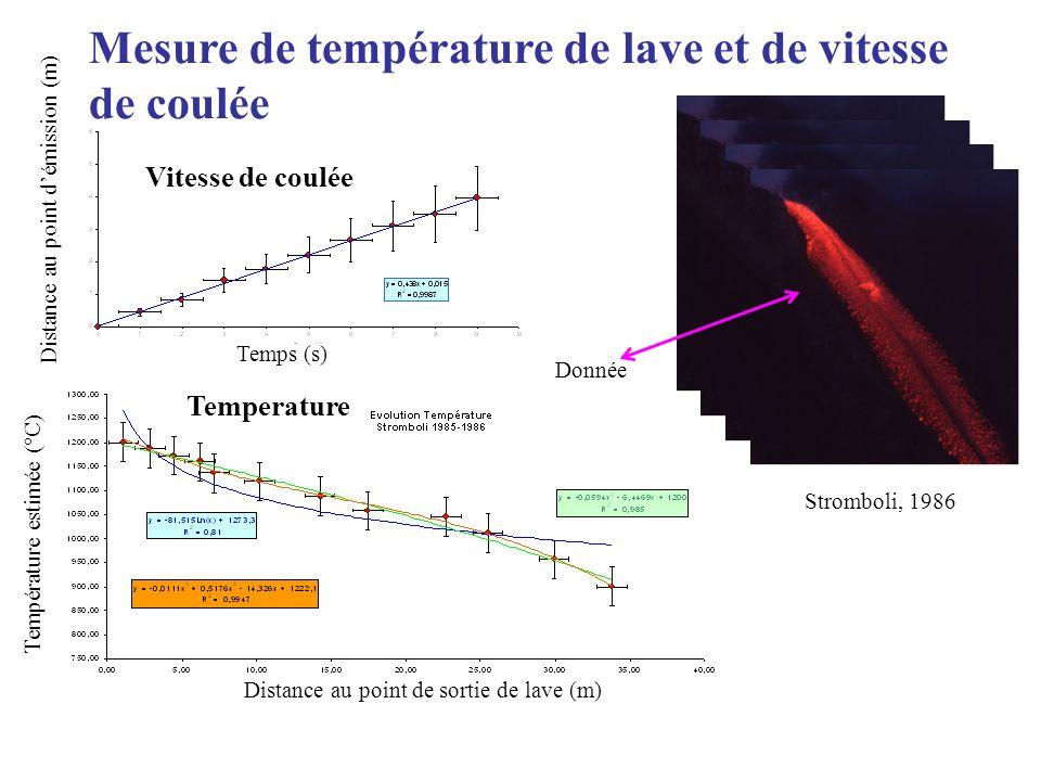 Mesure de température de lave et de vitesse de coulée Vitesse de coulée Distance au point de sortie de lave (m) Distance au point démission (m) Temps