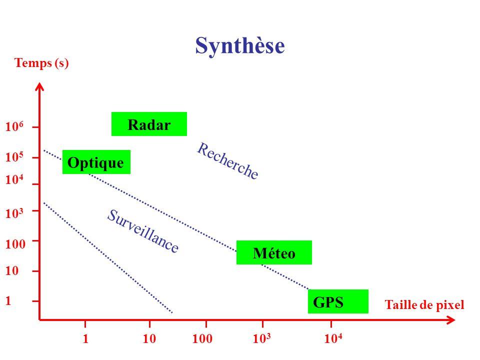 Synthèse 10 6 10 5 10 4 10 3 10 4 10 3 10010 Taille de pixel Temps (s) 1 10 100 1 Optique Radar Méteo GPS Surveillance Recherche