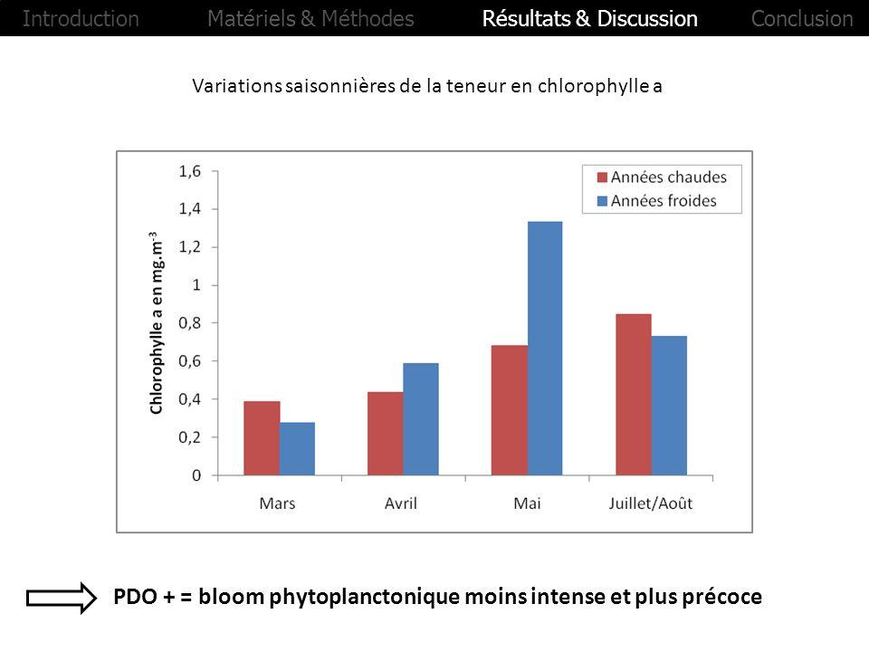 Variations saisonnières de la teneur en chlorophylle a PDO + = bloom phytoplanctonique moins intense et plus précoce Introduction Matériels & Méthodes