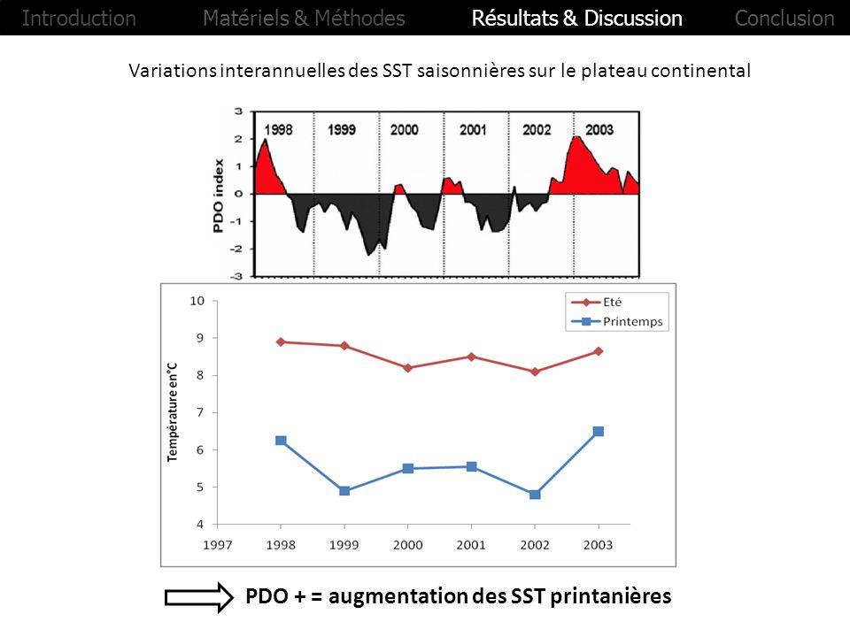 Variations interannuelles des SST saisonnières sur le plateau continental PDO + = augmentation des SST printanières Introduction Matériels & Méthodes
