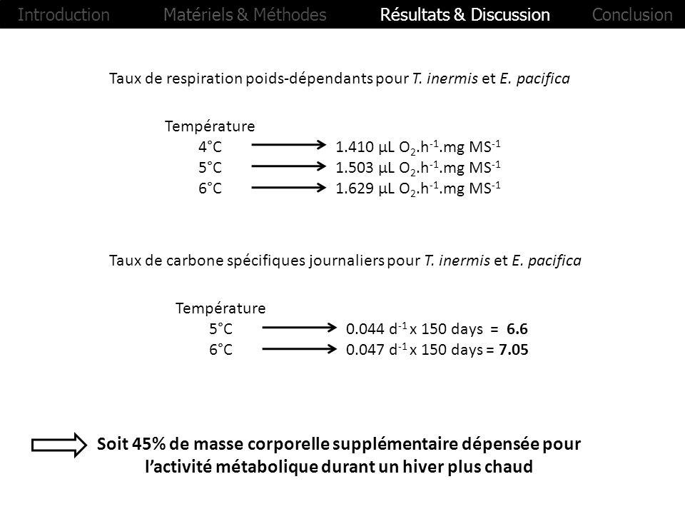 Taux de respiration poids-dépendants pour T. inermis et E. pacifica Température 4°C1.410 µL O 2.h -1.mg MS -1 5°C1.503 µL O 2.h -1.mg MS -1 6°C1.629 µ