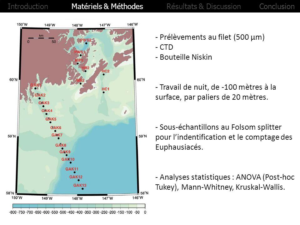 - Prélèvements au filet (500 µm) - CTD - Bouteille Niskin - Travail de nuit, de -100 mètres à la surface, par paliers de 20 mètres. - Sous-échantillon