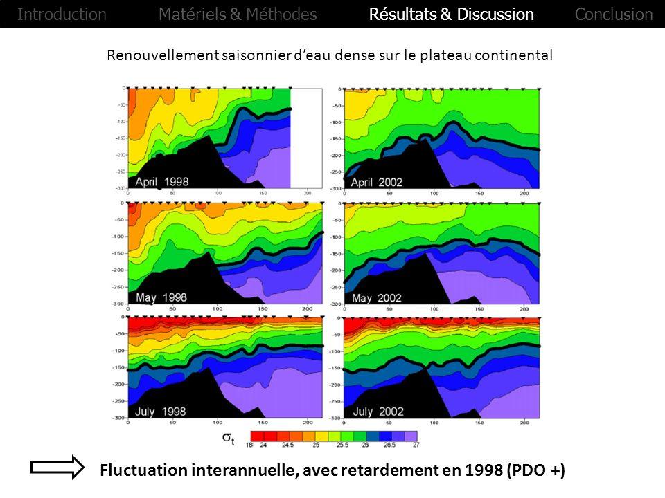 Renouvellement saisonnier deau dense sur le plateau continental Fluctuation interannuelle, avec retardement en 1998 (PDO +) Introduction Matériels & M