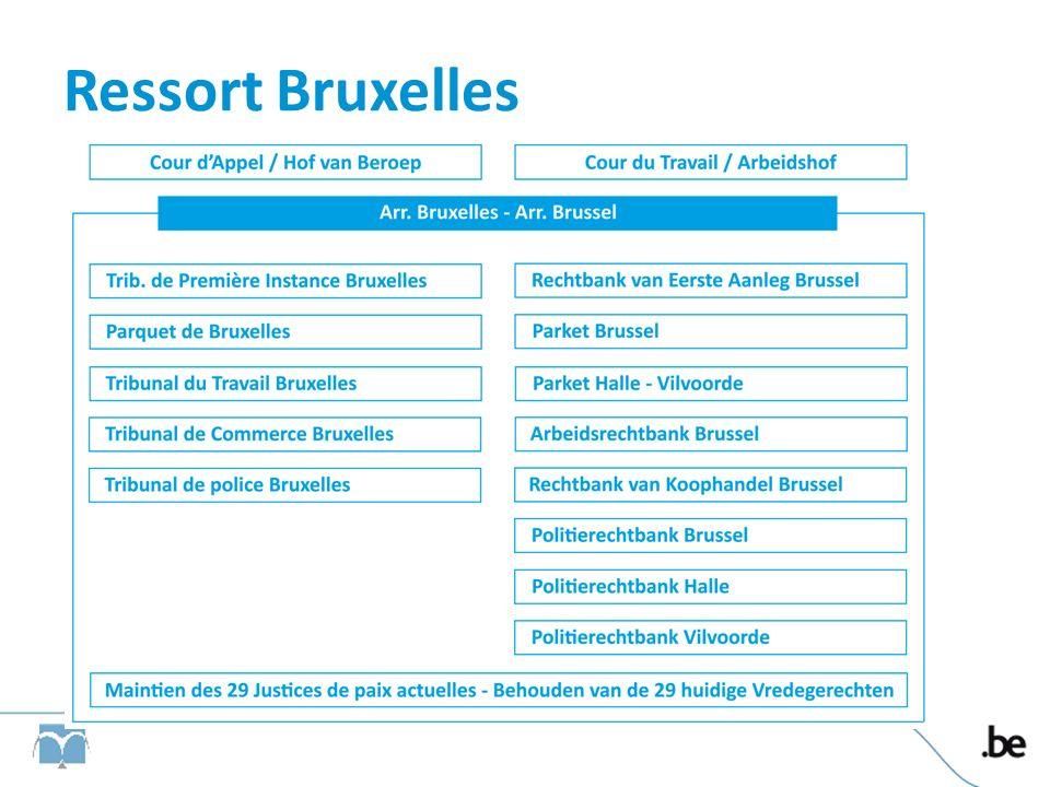 Ressort Bruxelles