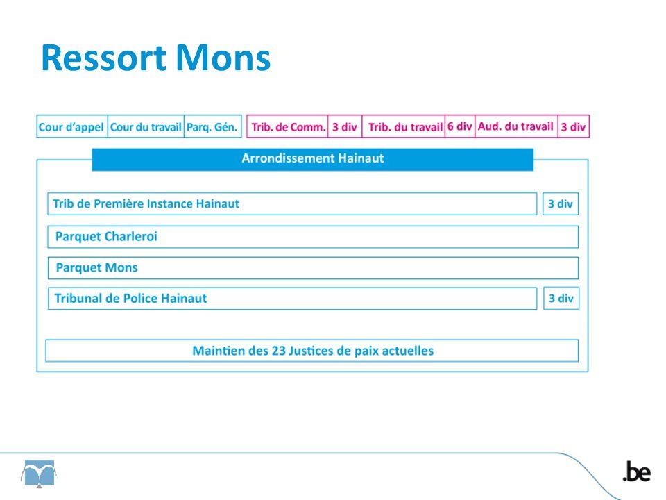 Ressort Mons