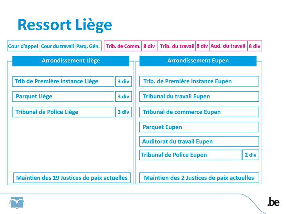 Ressort Liège