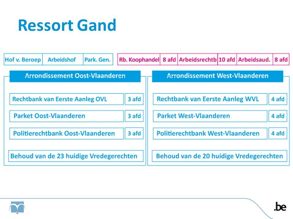 Ressort Gand