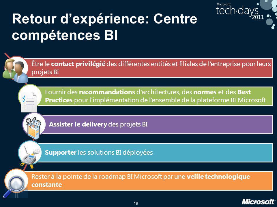 19 Retour dexpérience: Centre compétences BI Être le contact privilégié des différentes entités et filiales de lentreprise pour leurs projets BI Fourn