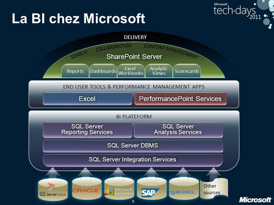 8 La BI chez Microsoft END USER TOOLS & PERFORMANCE MANAGEMENT APPS Excel PerformancePoint Services BI PLATEFORM SQL Server Reporting Services SQL Ser