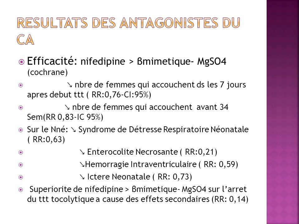 Efficacité: nifedipine > βmimetique- MgSO4 (cochrane) nbre de femmes qui accouchent ds les 7 jours apres debut ttt ( RR:0,76-CI:95%) nbre de femmes qu