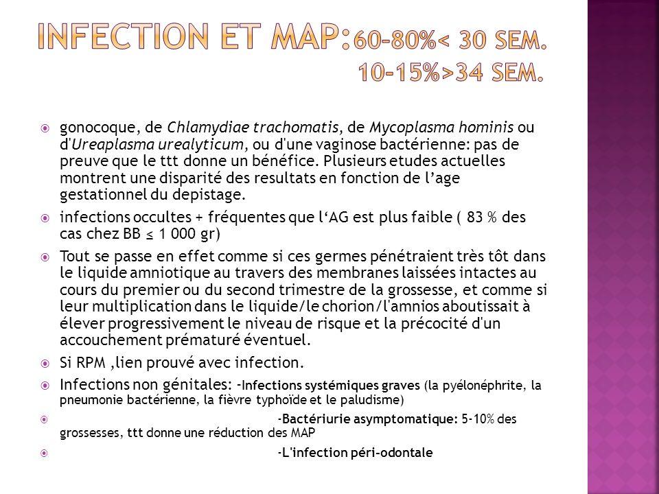 gonocoque, de Chlamydiae trachomatis, de Mycoplasma hominis ou d'Ureaplasma urealyticum, ou d'une vaginose bactérienne: pas de preuve que le ttt donne
