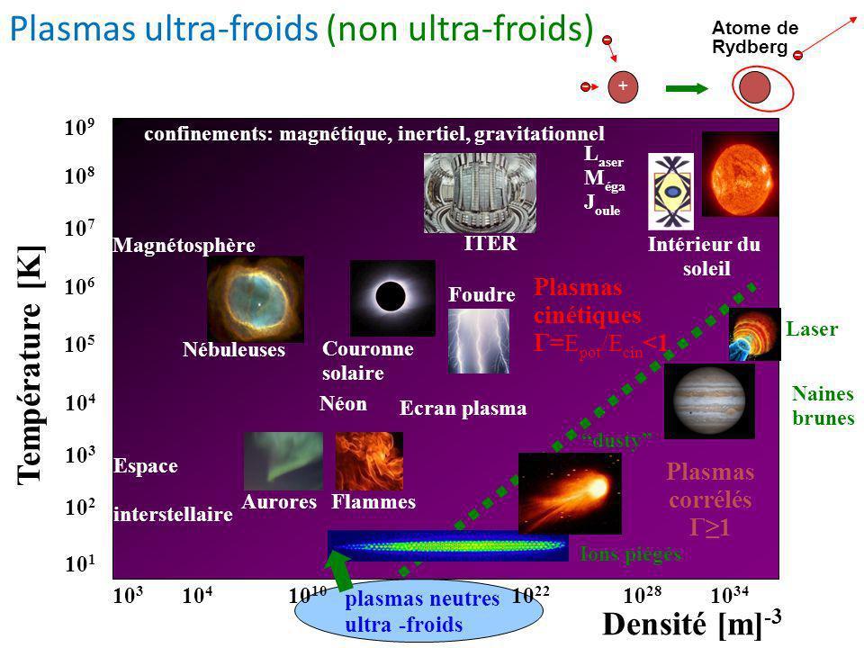 Température [K] 10 3 10 34 10 28 10 4 10 3 Densité [m] -3 10 2 10 5 10 4 10 9 10 6 10 7 10 8 Nébuleuses Couronne solaire Foudre FlammesAurores ITER 10 1 Intérieur du soleil 10 10 22 plasmas neutres ultra -froids Plasmas corrélés Γ1 Ecran plasma Espace interstellaire Magnétosphère Plasmas cinétiques Γ= E pot /E cin <1 confinements: magnétique, inertiel, gravitationnel L aser M éga J oule Plasmas ultra-froids (non ultra-froids) - - + - Atome de Rydberg Néon Laser Naines brunes Ions piégés dusty
