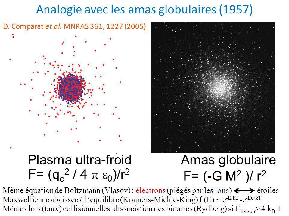 Plasma ultra-froidAmas globulaire F= (-G M 2 )/ r 2 F= (q e 2 / 4 0 )/r 2 Même équation de Boltzmann (Vlasov) : électrons (piégés par les ions) étoiles Maxwellienne abaissée à léquilibre (Kramers-Michie-King) f (E) ~ e -E/kT -e -E0/kT Mêmes lois (taux) collisionnelles: dissociation des binaires (Rydberg) si E liaison > 4 k B T Analogie avec les amas globulaires (1957) D.