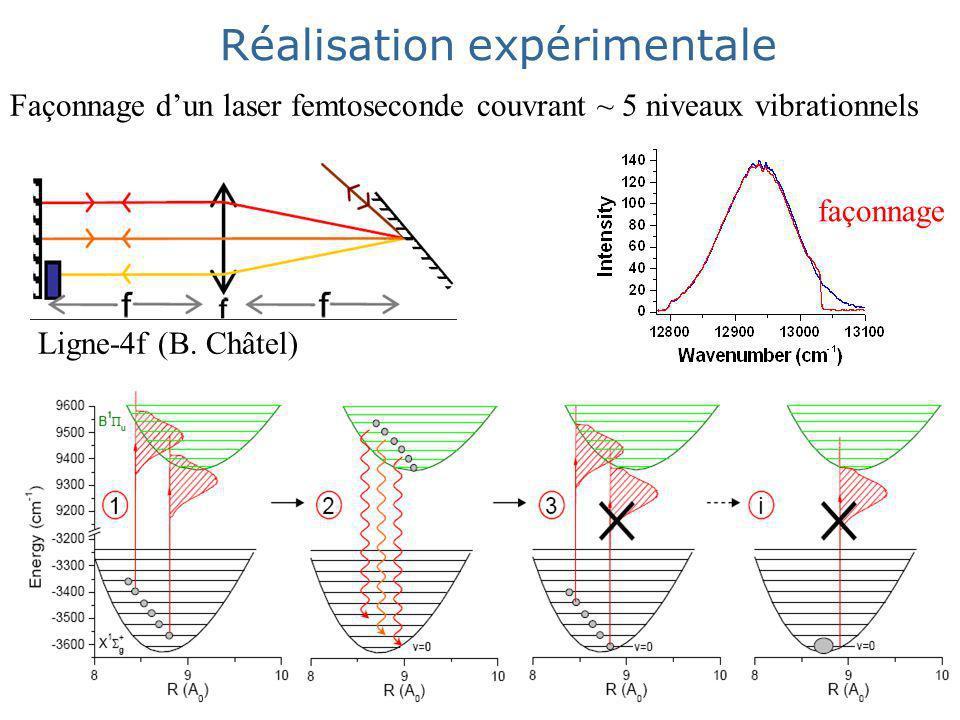 Façonnage dun laser femtoseconde couvrant ~ 5 niveaux vibrationnels Ligne-4f (B.