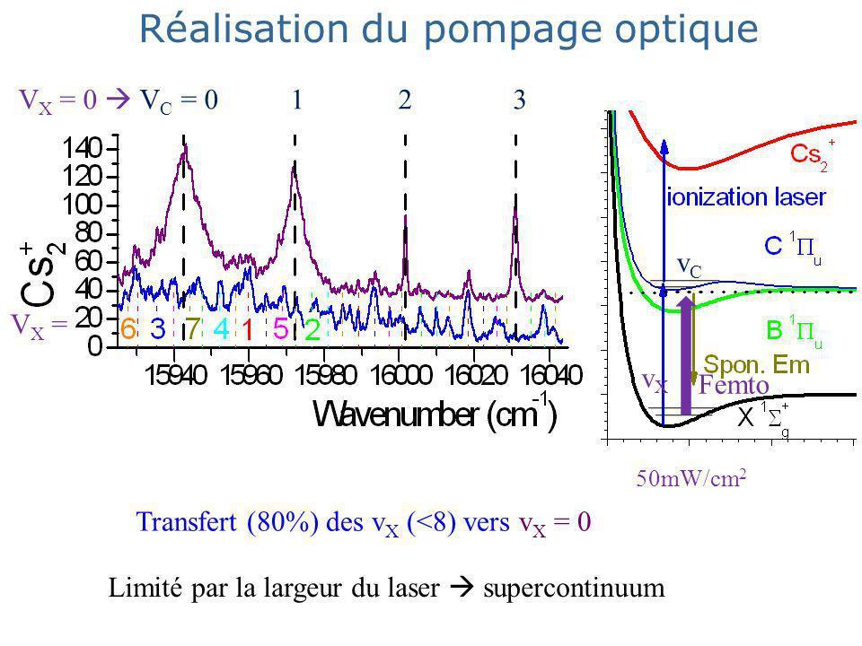 Réalisation du pompage optique Transfert (80%) des v X (<8) vers v X = 0 50mW/cm 2 0-1 vXvX vCvC 0-3 V X = 0 V C = 0 1 2 3 V X = Limité par la largeur du laser supercontinuum Femto