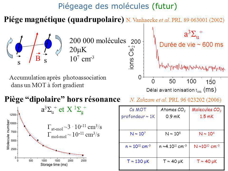 Piége magnétique (quadrupolaire) N.Vanhaecke et al.
