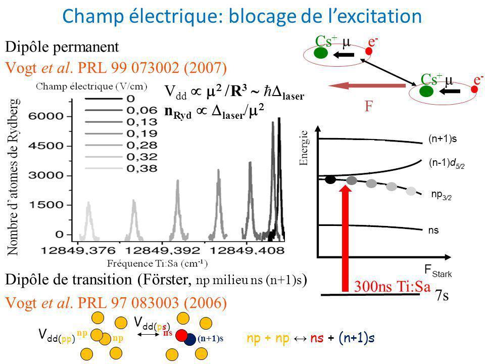 Champ électrique: blocage de lexcitation 7s 300ns Ti:Sa e-e- Cs + F e-e- µ µ R Vogt et al.