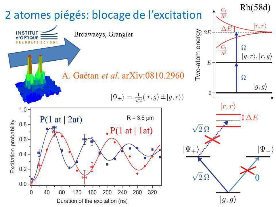 Refroidissement laser des atomes Repétition dabsorption-émission spontanée (transfert dimpulsion) x 10000 Refroidissement laser des molécules .