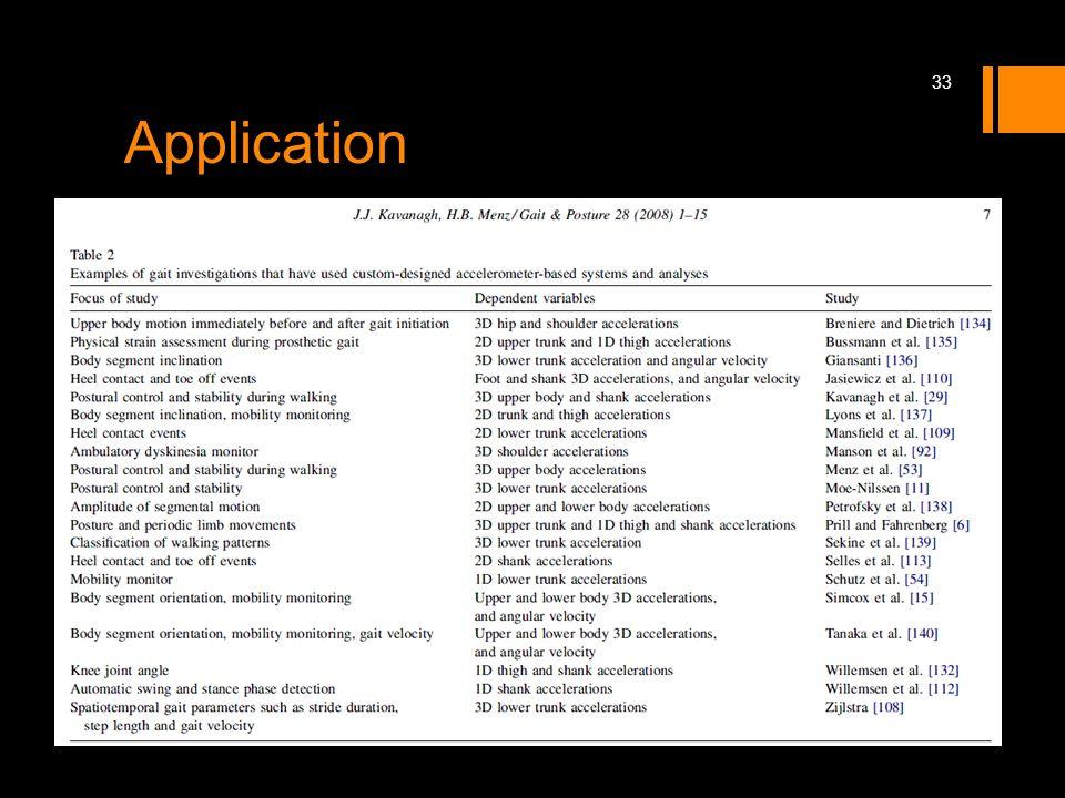 Application 33
