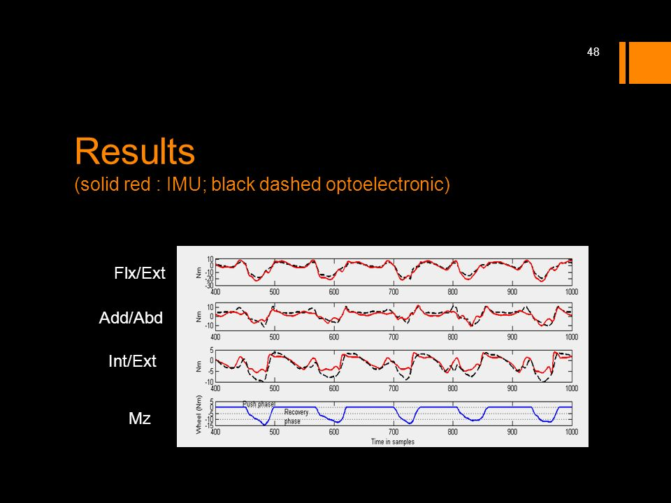 Results (solid red : IMU; black dashed optoelectronic) Flx/Ext Add/Abd Int/Ext Mz 48