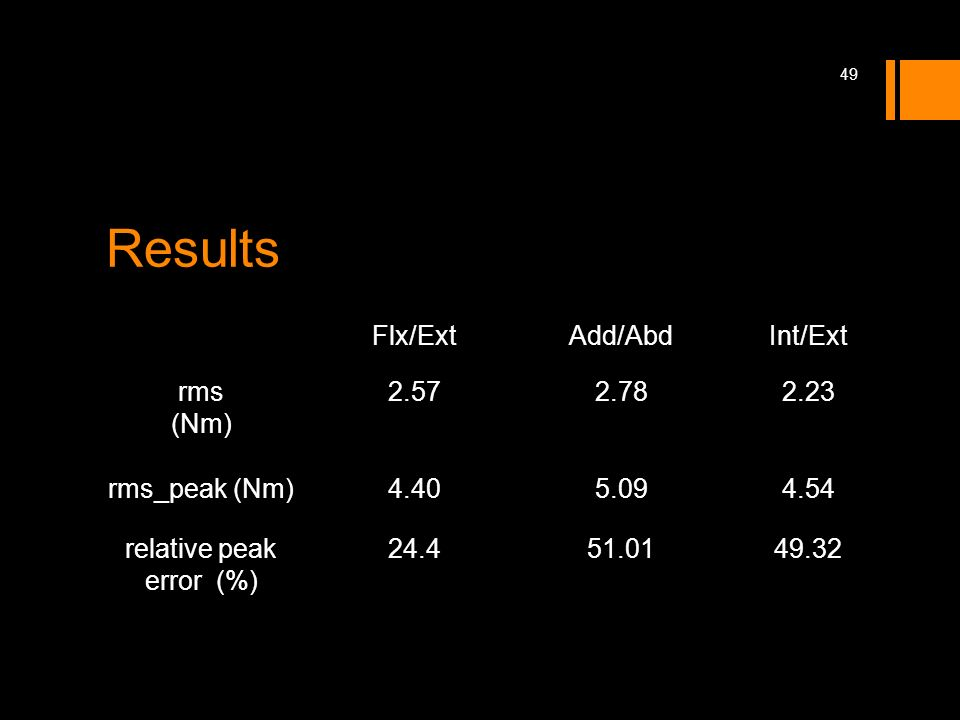 Results Flx/ExtAdd/AbdInt/Ext rms (Nm) 2.572.782.23 rms_peak (Nm)4.405.094.54 relative peak error (%) 24.451.0149.32 49