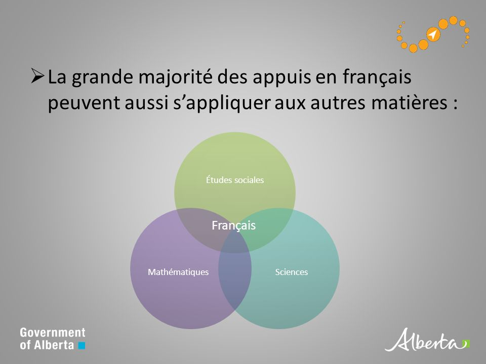 La grande majorité des appuis en français peuvent aussi sappliquer aux autres matières : Études sociales SciencesMathématiques Français