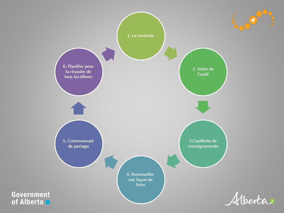 1. Le contexte 2. Visite de l outil 3.Cueillette de renseignements 4.